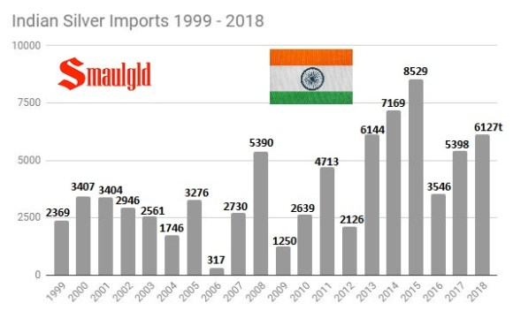 Indian Silver Imports 1999 - 2018