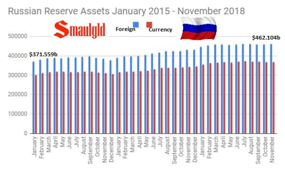 Russian Reserve Assets January 2015 - November 2018