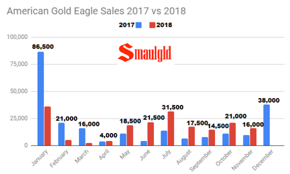 American Gold Eagle sales 2017 vs 2018