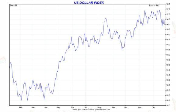 Dollar index 2018