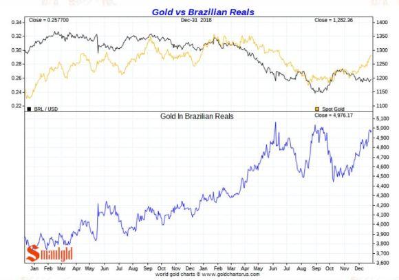 Gold vs BRAZILIAN REAL 2018
