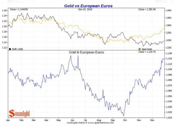 Gold vs EURO 2018