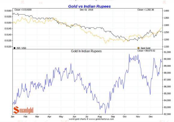 Gold vs INDIAN RUPEE