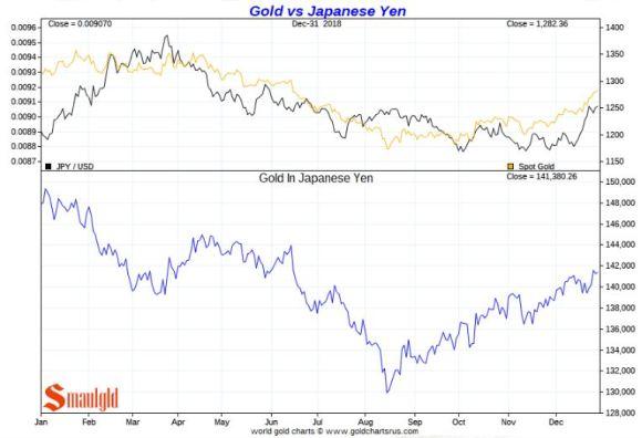 Gold vs JAPANESE YEN 2018