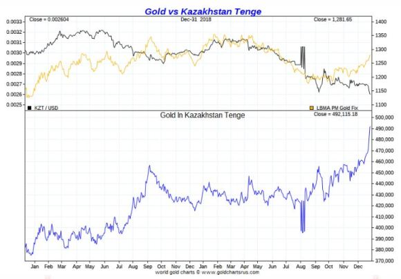Gold vs Kazakh Tenge 2018