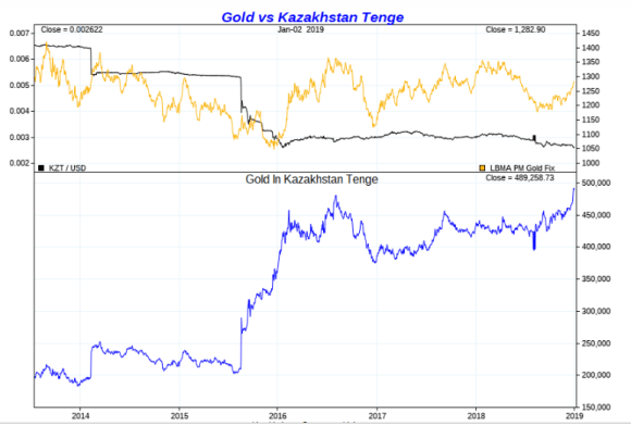 Gold vs Kazakhstan TENGE January 2019
