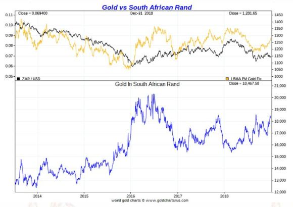 Gold vs South African Rand 2014 - 2018