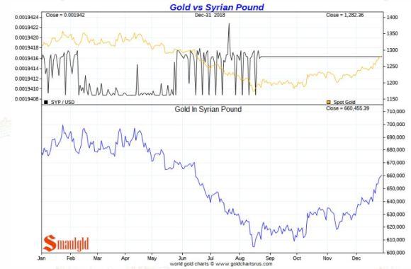 Gold vs Syrian pound