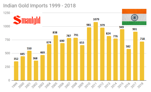Indian Gold Imports 1999 - 2018