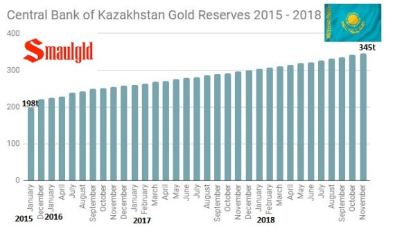 Kazakh gold reserve 2015 - 2018 through November