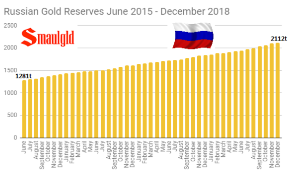 Russian Gold Reserves June 2015 - december 2018
