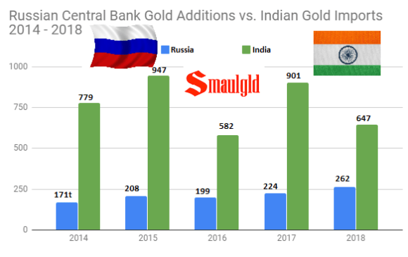 Russian Gold Reserves vs indian gold imports