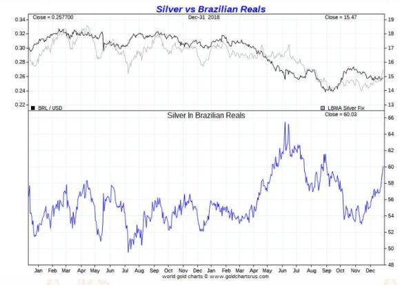 Silver vs Brazilain Real