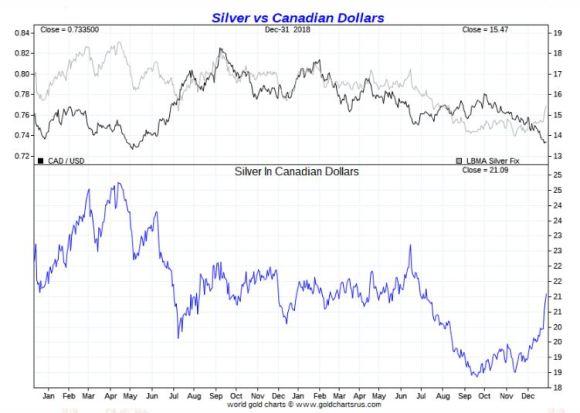 Silver vs Canadian Dollar 2018