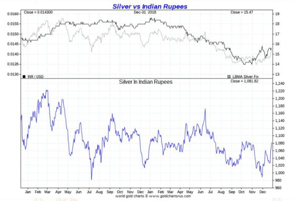 Silver vs Indian Rupees 2018