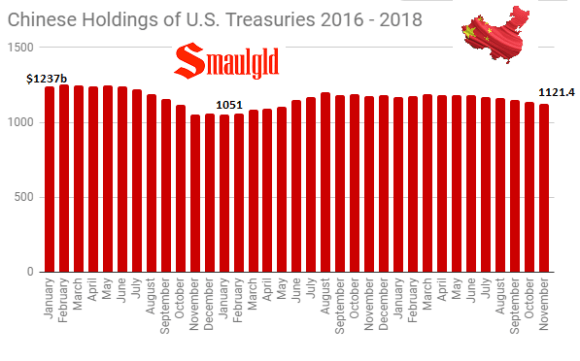 Chinese Holdings of U.S. Treasuries 2016 - 2018