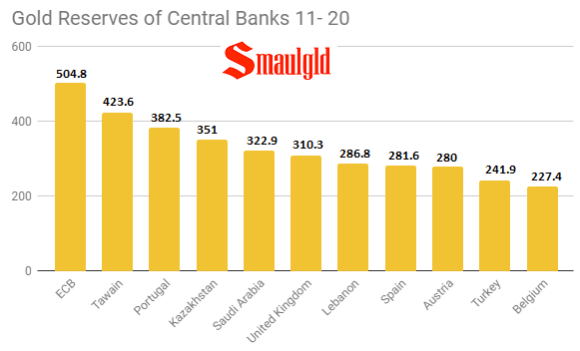 Gold reserves of Centra Banks 11- 20