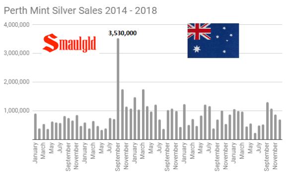 Perth Mint Silver Sales 2014 -2018