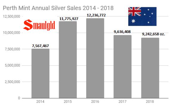 Perth Mint Silver Sales 2014 - 2018