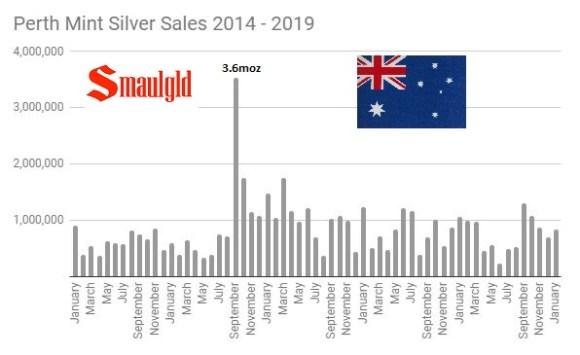 Perth Mint Silver Sales 2014 - 2019