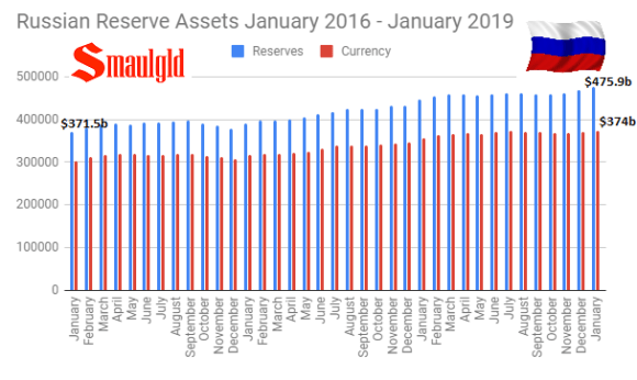 Russian Foreign Reserves January 2016 - January 2019