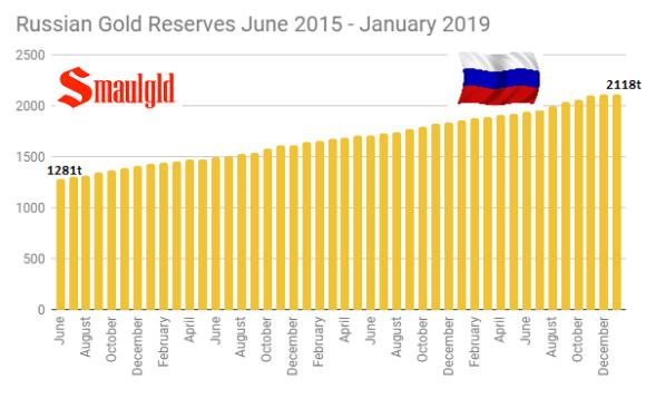 Russian Gold Reserves June 2015 - Jan 2019