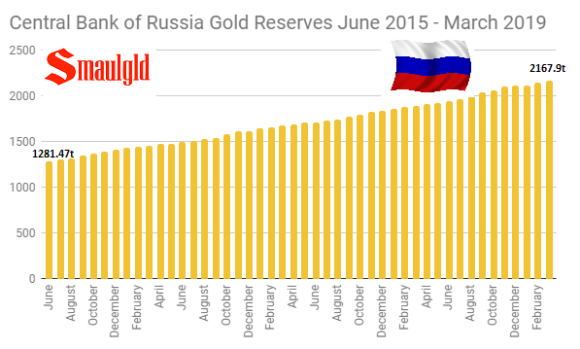 Central Bank of Russia Gold Reserves June 2015 - March 2019