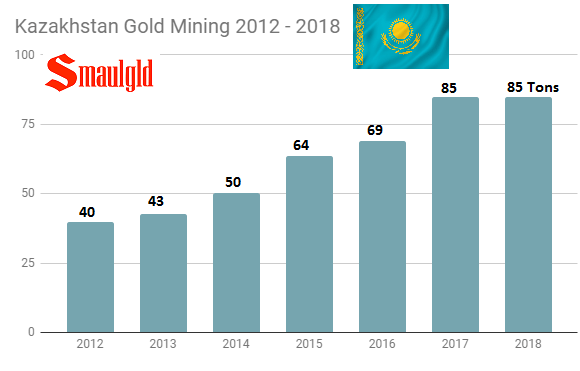 Kazakh Gold mining 2012 - 2019