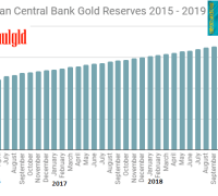 Kazakhstan Gold Reserves 2015 -2019