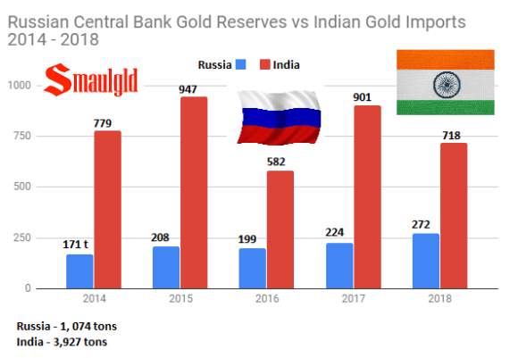 Russian central Bank gold reserves vs Indian Gold Imports 2014 - 2018