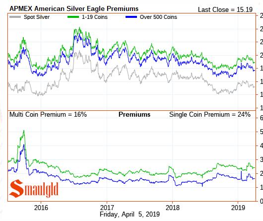 Silver eagle premiums