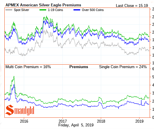 Silver eagle premiums