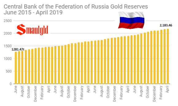 Central Bank of the Federation of Russia Gold Reserves June 2015 - April 2019