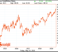 Five year gold silver ratio 2019