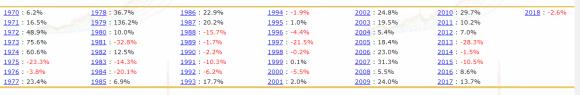 Gold gains losses 1970-2018