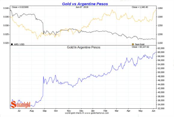 Gold in Argentine Pesos