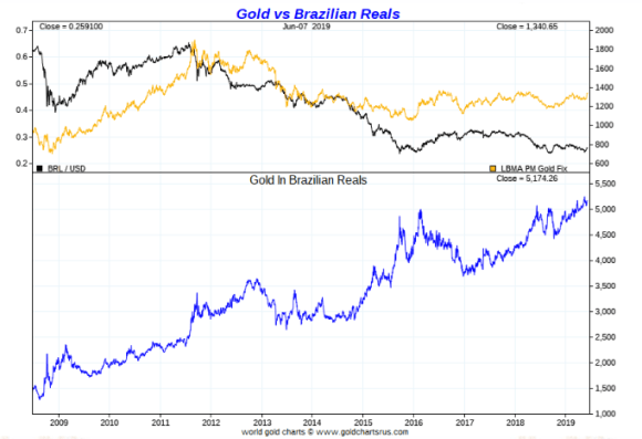 Gold in Brazilian real ten year