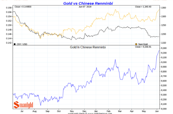 Gold price in chinese yuan