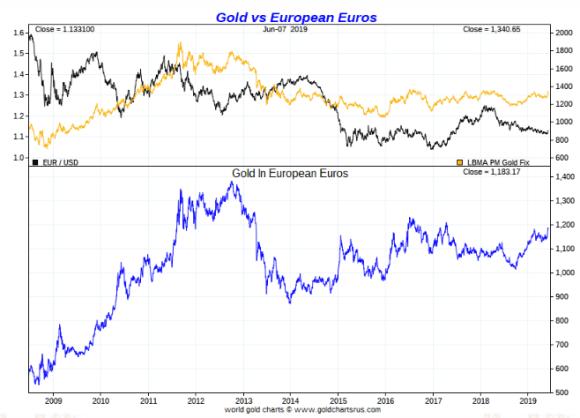 Gold in Euros ten year