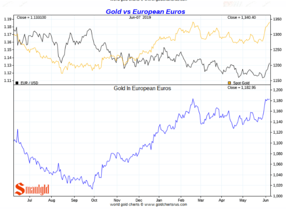 Gold price in euros