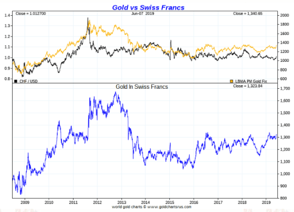 Gold in Swiss Francs ten year