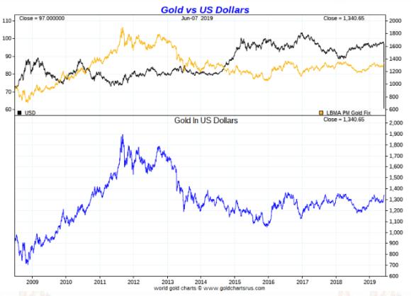Gold in US Dollars ten year