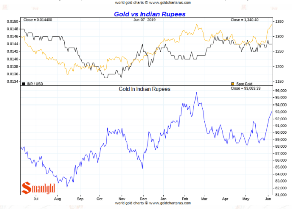 gold price in Indian Rupees
