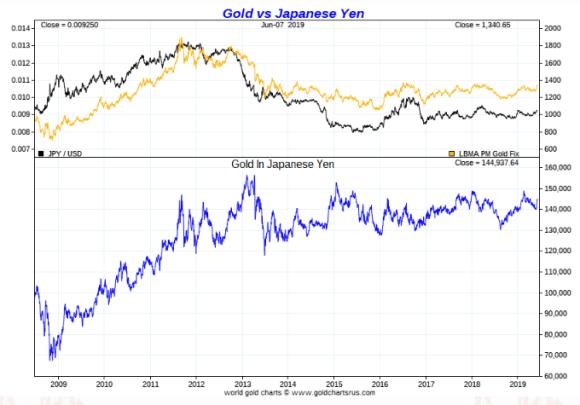 gold in Japanese Yen ten year