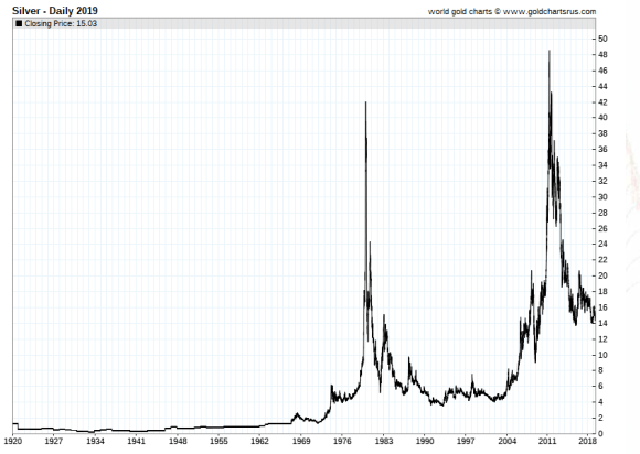 silver price 1920 -2019