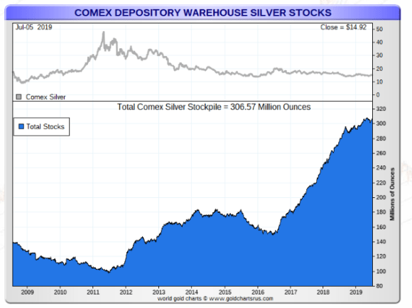 Comex silver total july 5 2019