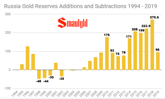 Russian Gold reserves 1994- 2019