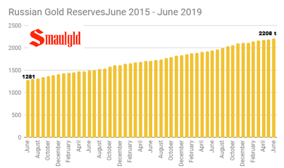 Russian Gold reserves June 2019