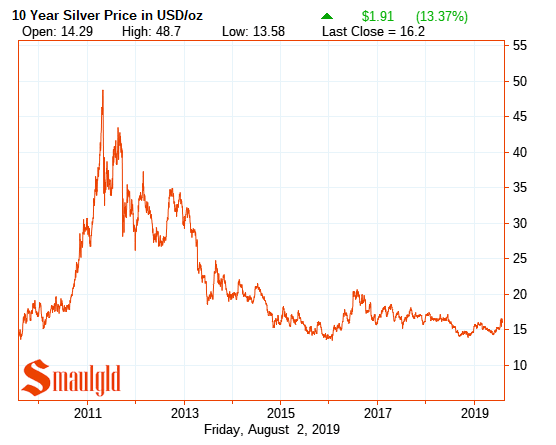 silver price 2009 -2019