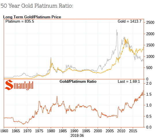 50 year platinum price